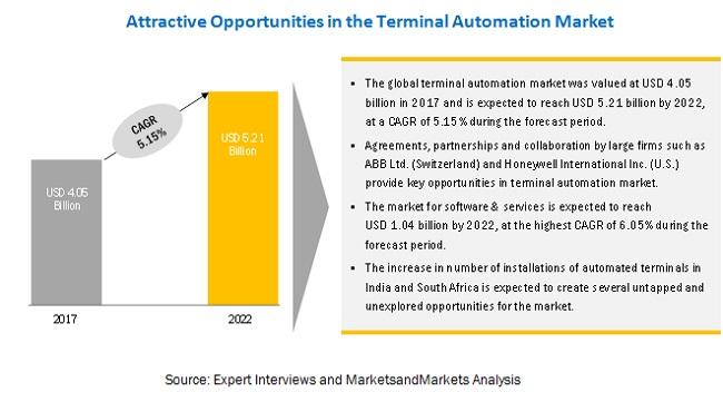 Terminal Automation Market