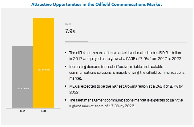 Oilfield Communications Market