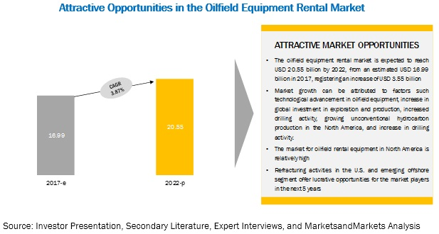 Oilfield Equipment Rental Market