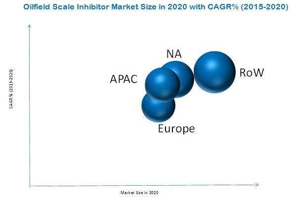 Oilfield Scale Inhibitor Market