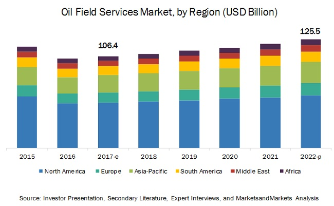 Oilfield Services Market