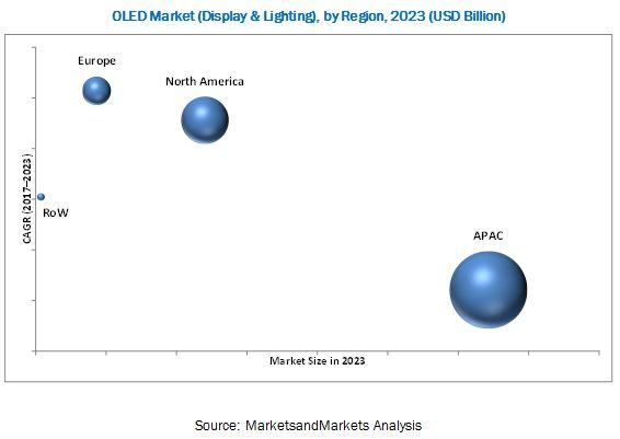 OLED Market