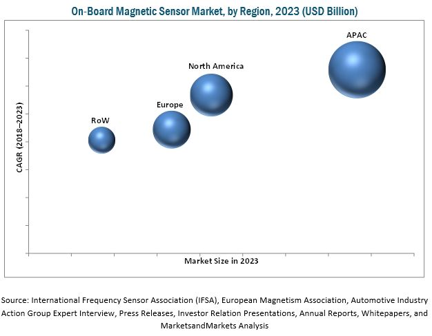 On-Board Magnetic Sensor Market