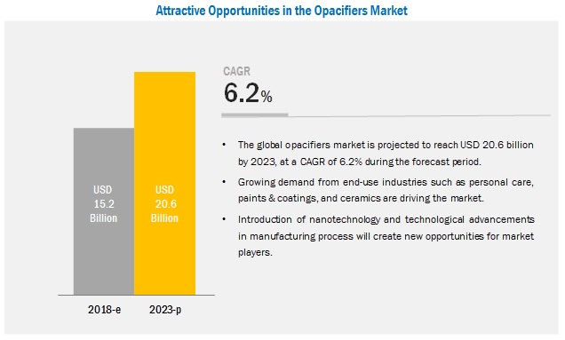 Opacifiers Market by Type and Application - 2023