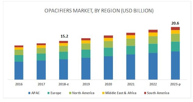 Opacifiers Market
