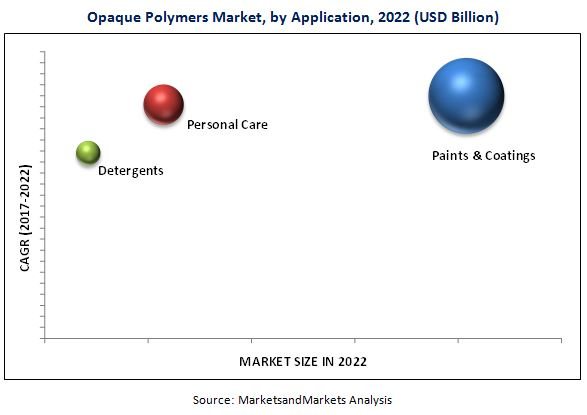 Opaque Polymers Market