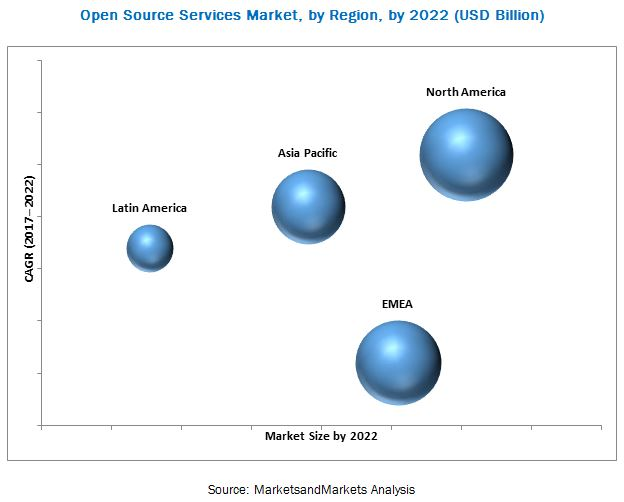 Open Source Services Market