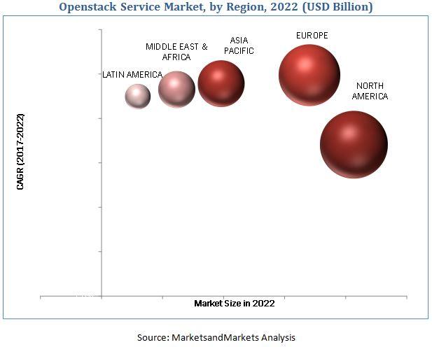 OpenStack Service Market