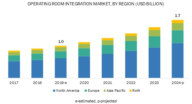 Operating Room/OR Integration Market