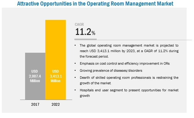 Operating Room Management Market