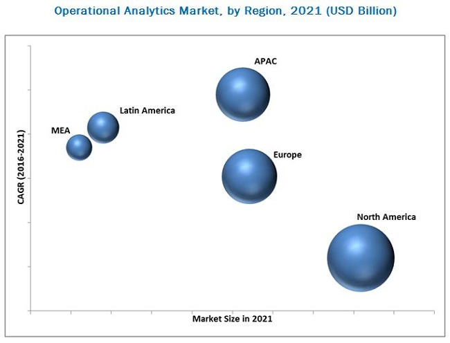 Operational Analytics Market
