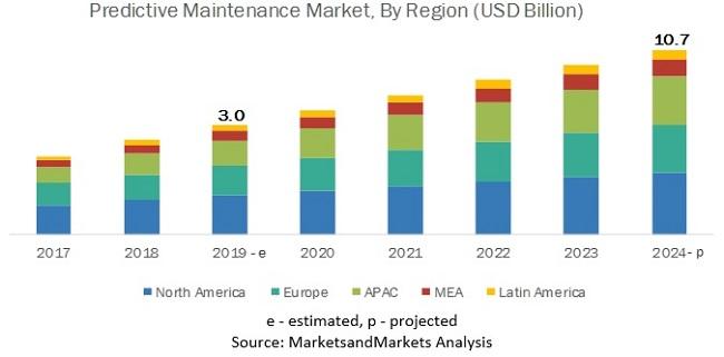 Predictive Maintenance Market