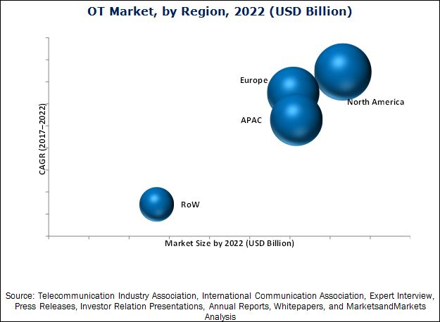 Operational Technology Market