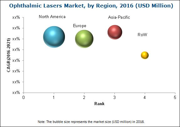 Ophthalmic Lasers Market - By Region 2021