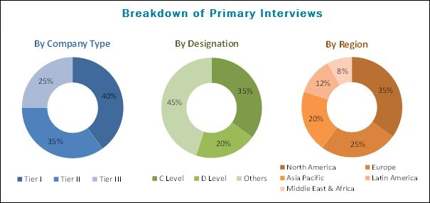Ophthalmic Equipment Market By Product Amp Geography 2023