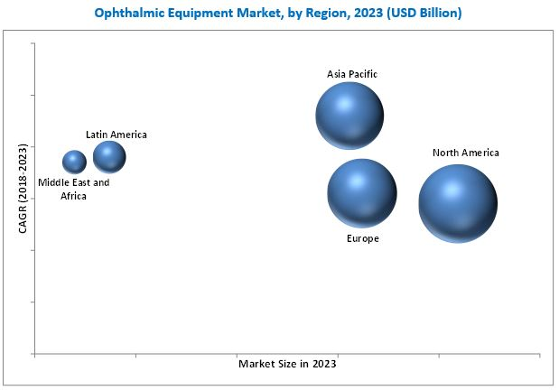 Ophthalmic Equipment Market | Growing at a CAGR of 3 5