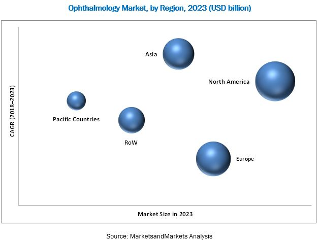 Ophthalmology PACS (Picture Archiving and Communication System) Market