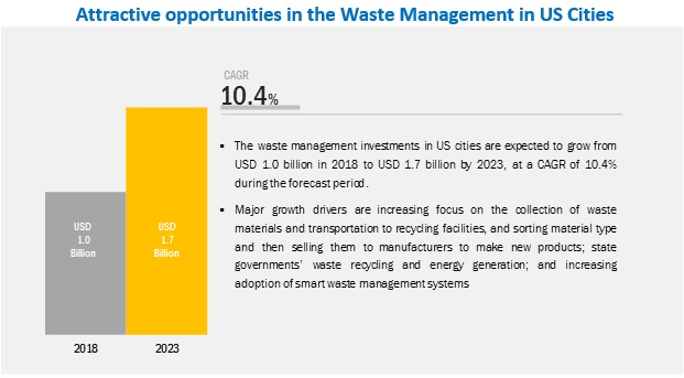 Opportunity Assessment of Waste Management in US Cities
