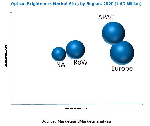 Optical Brighteners Market