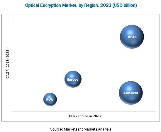 Optical Encryption Market