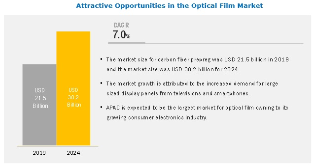 Optical Film Market Analysis | Recent Market Developments | Industry