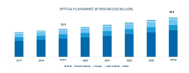 Optical Film Market