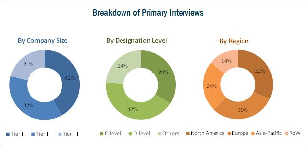Optical Imaging Market - Breakdown of Primary Interviews