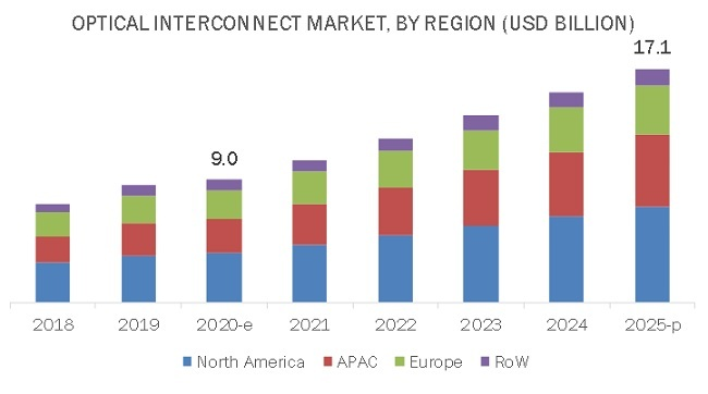 Optical Interconnect Market