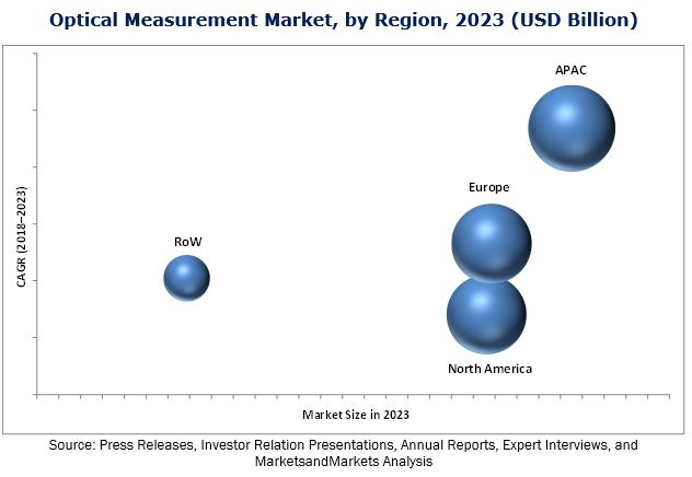 Optical Measurement Market