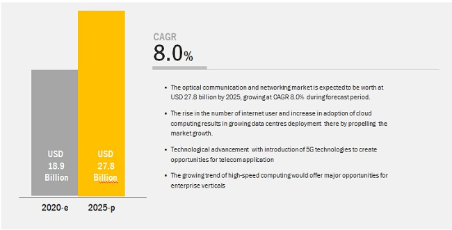 Optical Networking and Communications Market