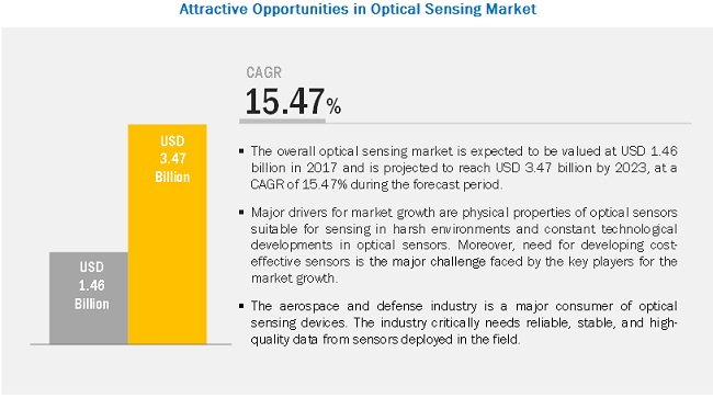 Optical Sensing Market