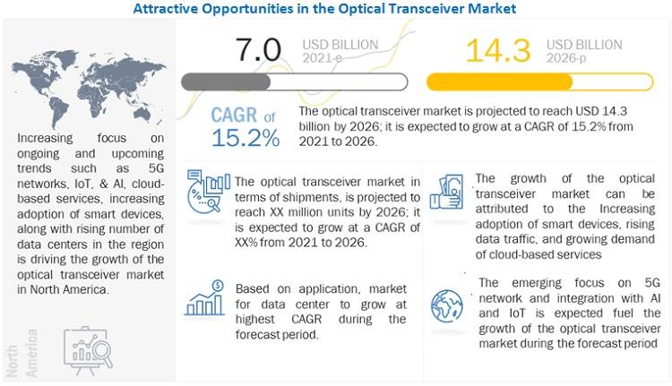 Optical Transceiver Market