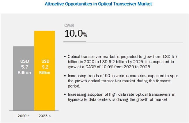 Optical Transceiver Market Size, Share, system and Industry Analysis and Market Forecast to 2025 | MarketsandMarkets™