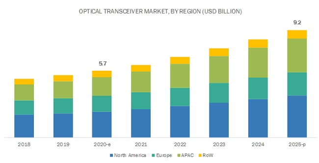 Optical Transceiver Market