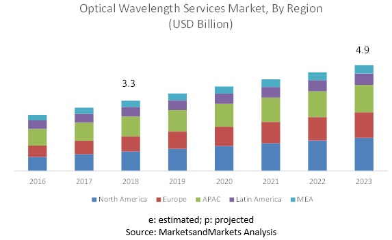 Optical Wavelength Services Market