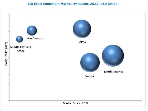 Optometry/Eye Exam Equipment Market
