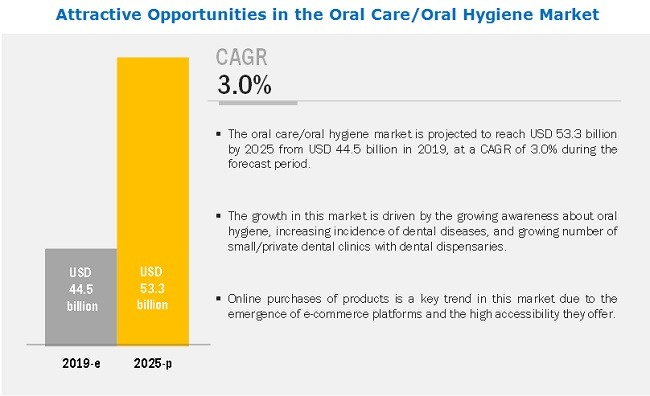 Oral Care/Oral Hygiene Market