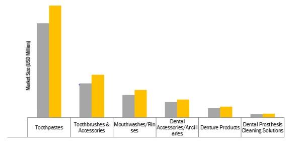 Oral Care/Oral Hygiene Market