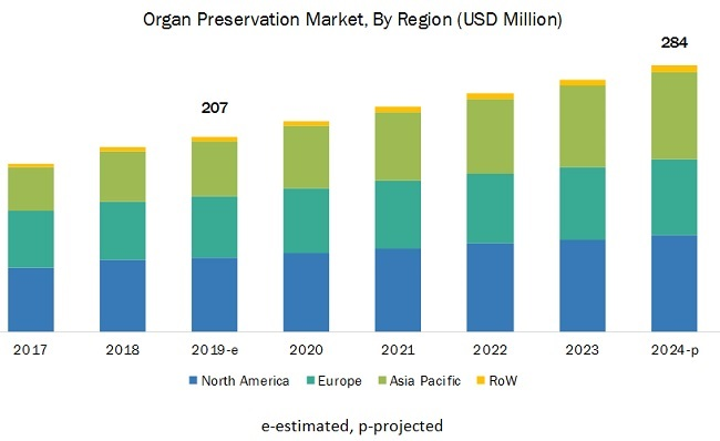 Organ Preservation Market - By Region 2021