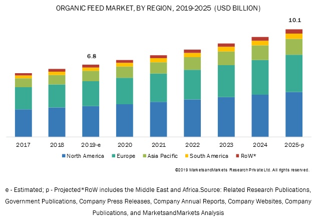 Organic Feed Market by Region