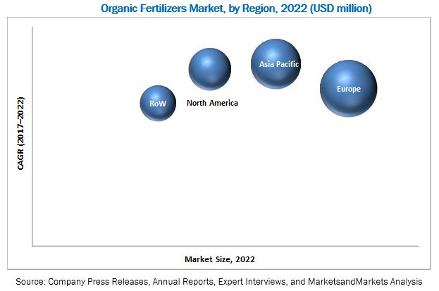 Organic Fertilizers Market by Region