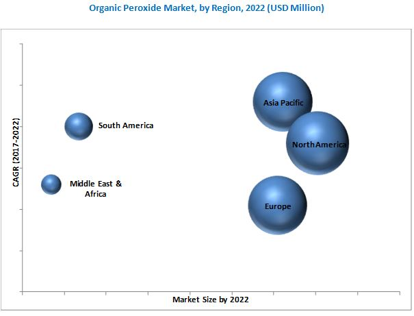 Organic Peroxides Market