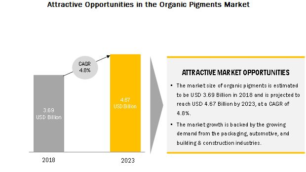 Organic Pigments Market