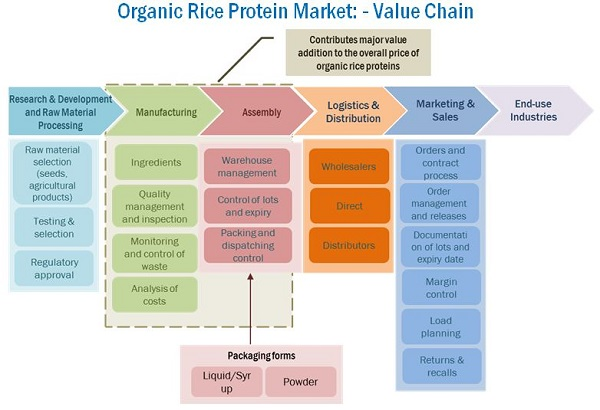 Organic Food Market Trends