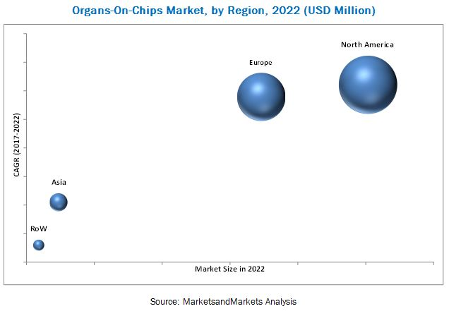Organs-on-chips Market,by Region,2022(USD billion)