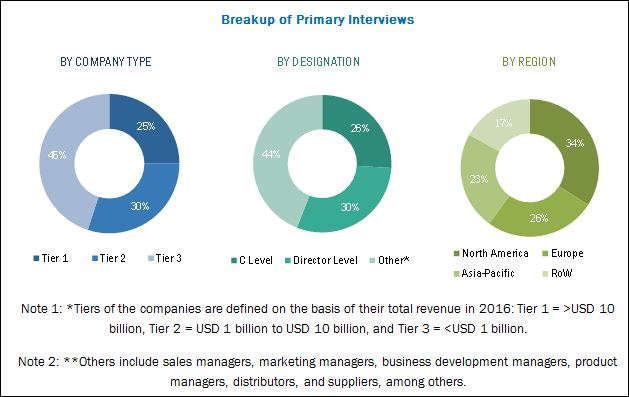 Orthobiologics Market - Breakdown of Primary Interviews