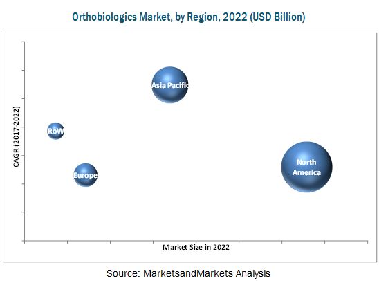 Orthobiologics Market, by Region, 2022 (USD Billion)