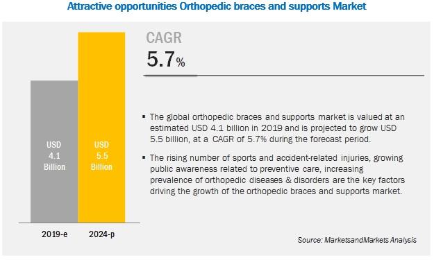 5386607b0b Orthopedic Braces & Supports Market Global Forecast - 2024 ...