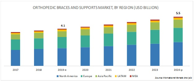 Orthopedic Braces and Supports Market