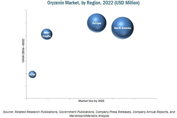 Oryzenin Market